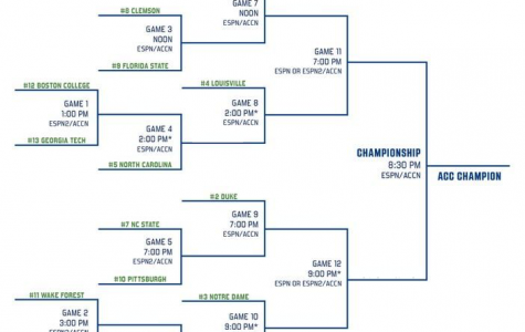 Extremely Biased Previews: The ACC Tournament